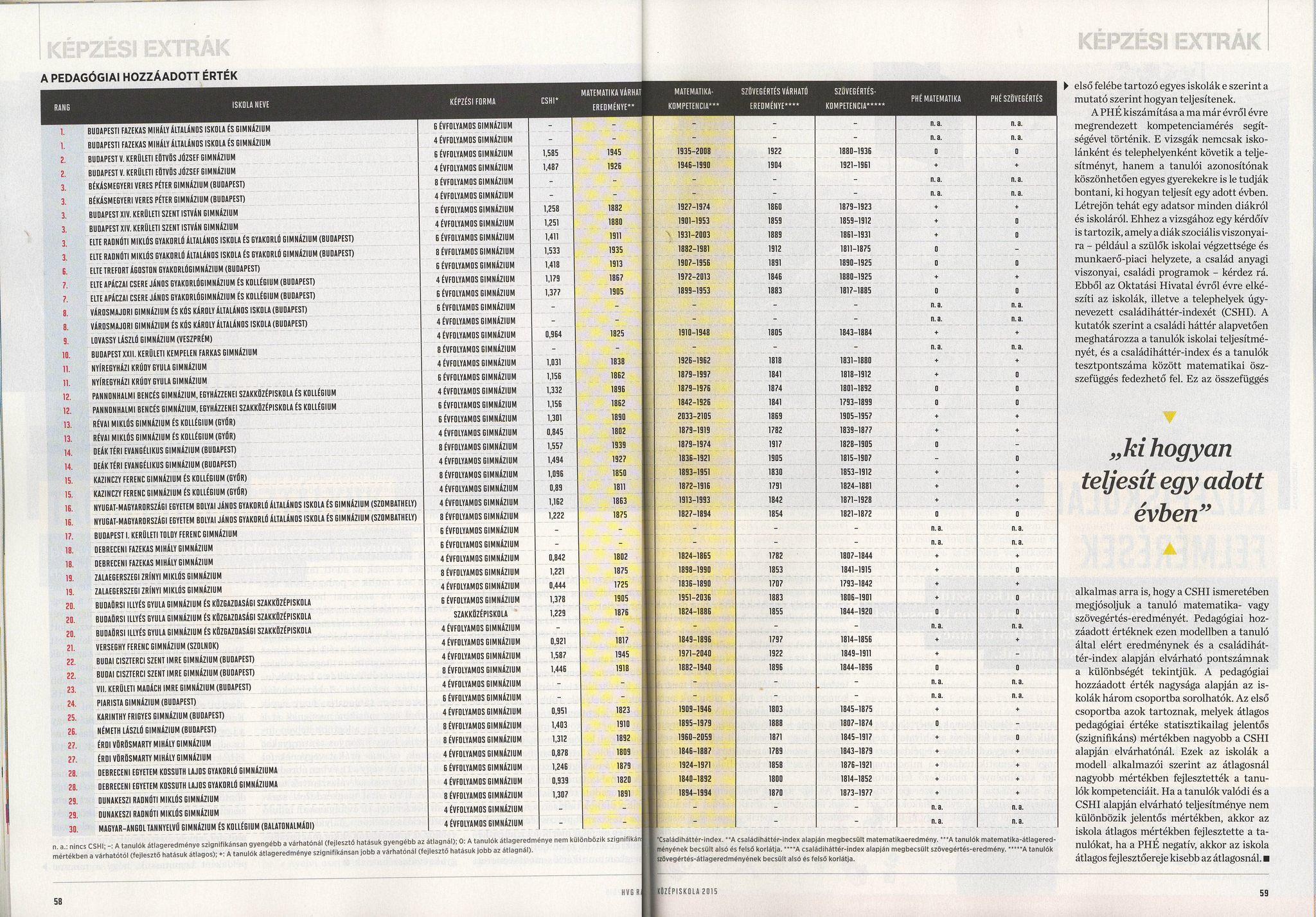 Hvg középiskolai rangsor 2018 pdf